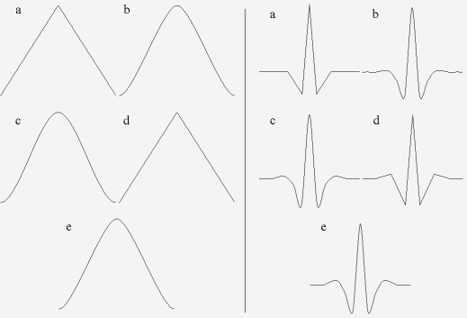 some scaling functions and wavelets